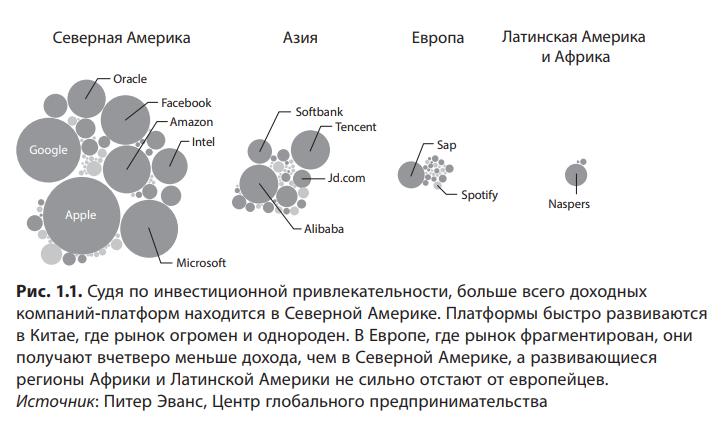 «Революция платформ» - фрагмент книги